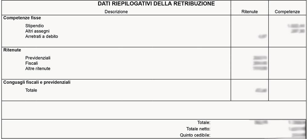 Cedolino NoiPA - Dati riepilogativi
